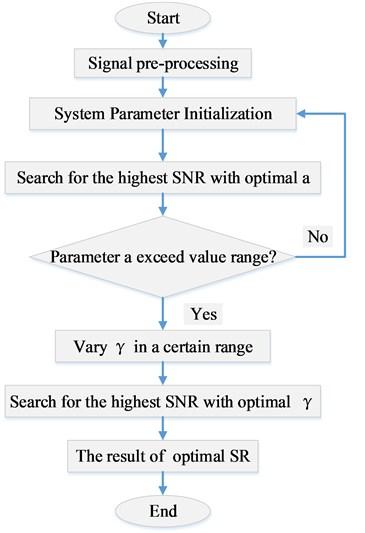 SR fault diagnosis strategy diagram