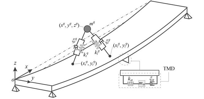 Mechanical model of pedestrian-footbridge-TMD system