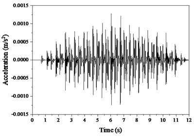 Vibrations of TMD