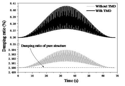 Dynamic properties of footbridge