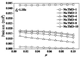 The effects of TMD on structure under fp= 1.1 Hz