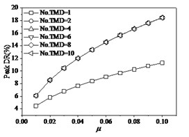 The effects of TMD on structure under fp=1.1 Hz