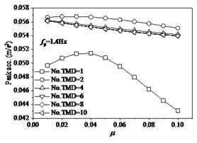 The effects of TMD on structure under fp= 1.4 Hz