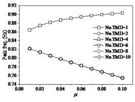 The effects of TMD on structure under fp=1.4 Hz