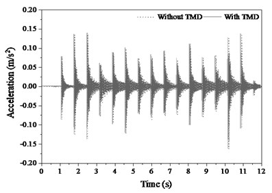 Deflection responses of mid-span