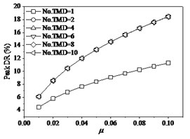 The effects of TMD on structure under fp= 1.6 Hz