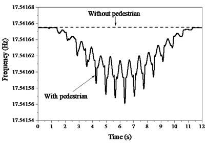 Instantaneous frequency of structure