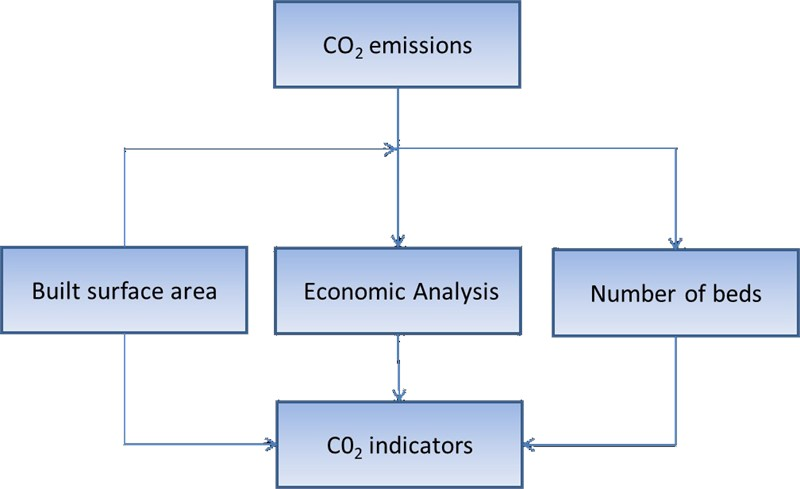 Study of CO2 emissions from energy consumption in Spanish hospitals