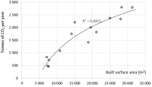 Relationship between average annual CO2 emissions and hospital built surface area