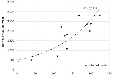 Relationship between average annual CO2 emissions and number of hospital beds