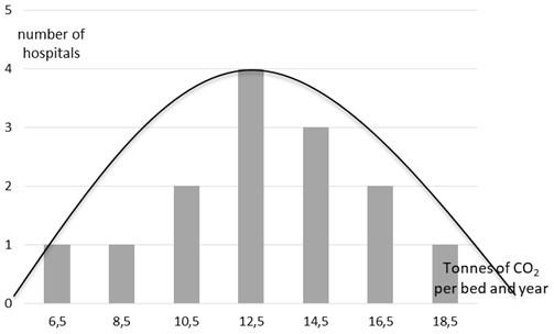 Average annual CO2 emissions per bed