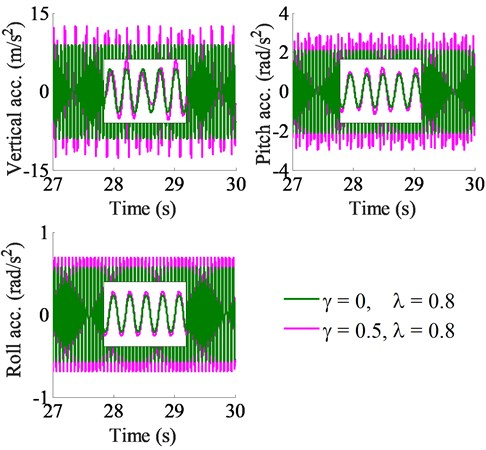 Acceleration responses of the vibration screed
