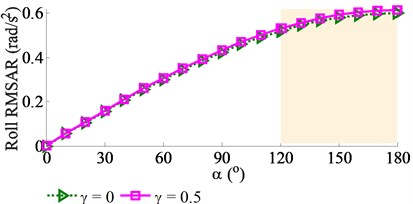 Effect of the angular deviation α