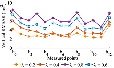 Experimental RMSAR results with excitation of vibrator screed γ= 0.5)