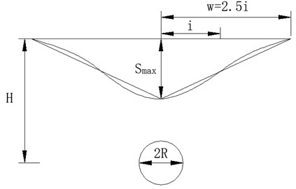 Transverse land subsidence curve