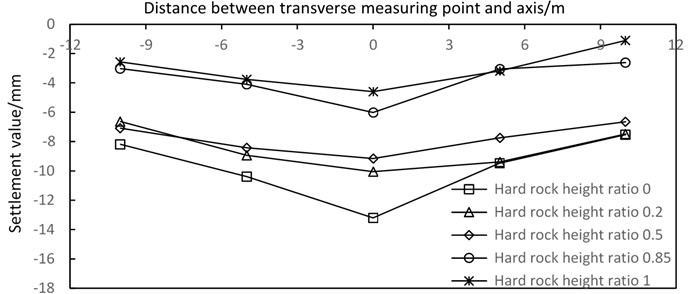Transverse sinking curves of different hard rock height ratios