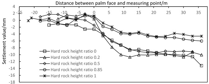 Longitudinal settlement curve of different hard rock height ratios
