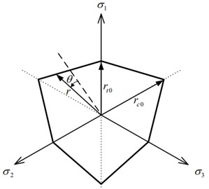 Shape of Mohr Coulomb yield surface