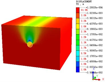 Nephogram of cross-section  settlement calculation after tunnel  penetration (β= 0.5)