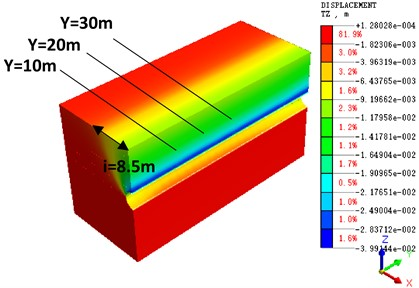 Nephogram of longitudinal  section settlement calculation after  tunnel penetration (β= 0.5)