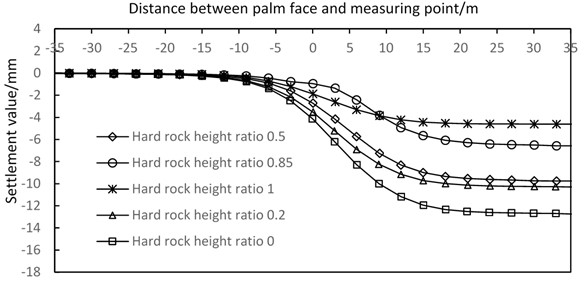 Simulated curves of vertical surface subsidence with different hard rock height ratios