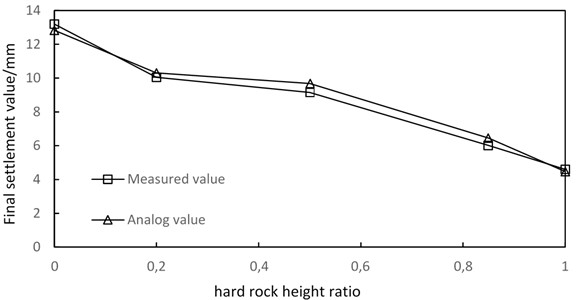 Contrast curve of measured and simulated ground settlements above the tunnel vault