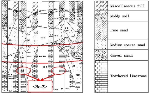 Geological profile