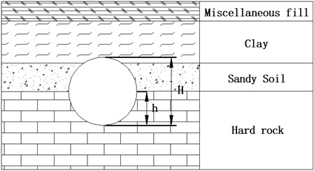 Composite stratum of upper shield tunneling interval