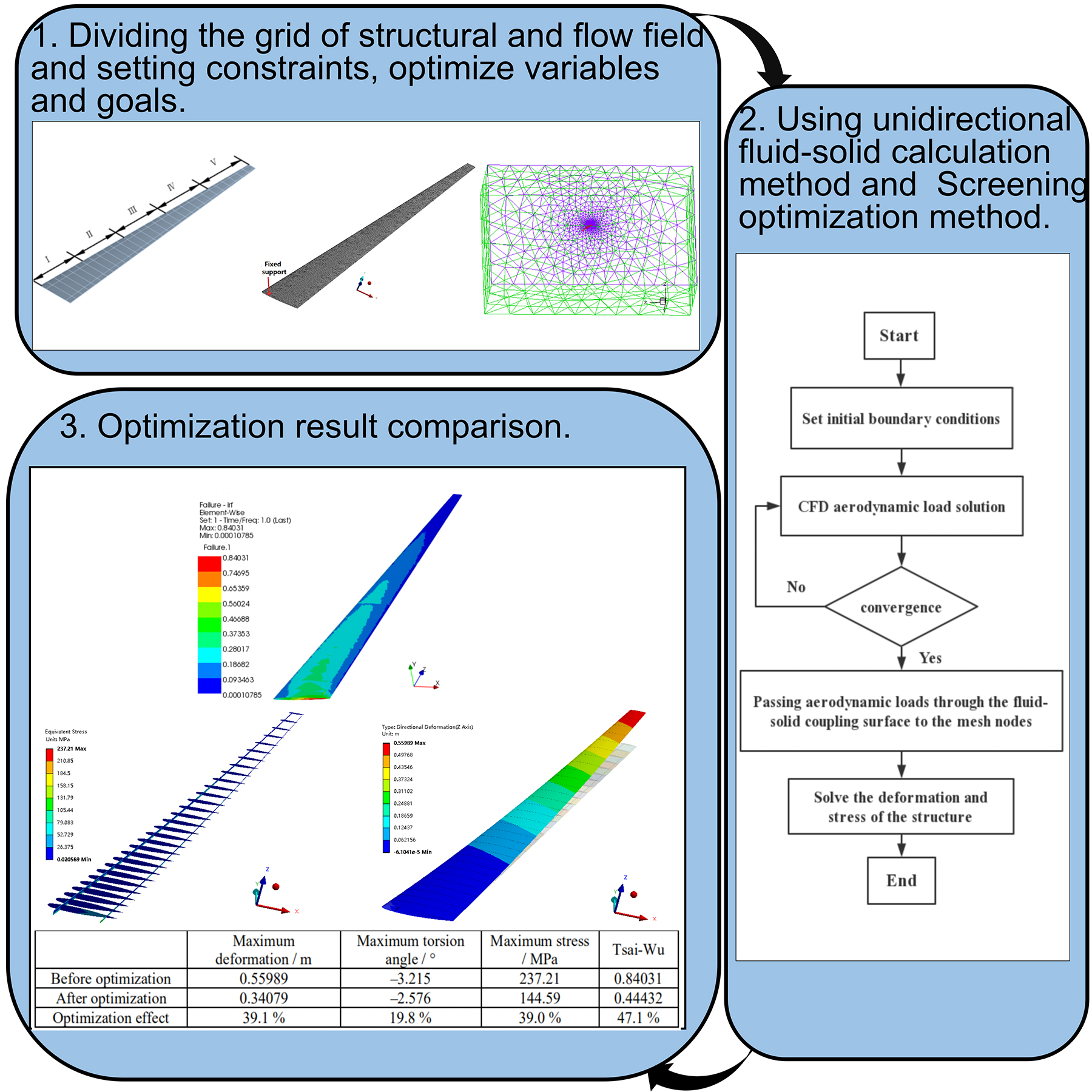 Effect of ply angle on nonlinear static aeroelasticity of high-aspect-ratio composite wing