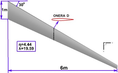 High-aspect-ratio composite  wing model geometry