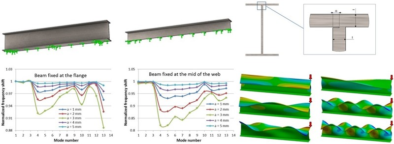 Sensitivity analysis for frequency-based prediction of cracks in open cross-section beams