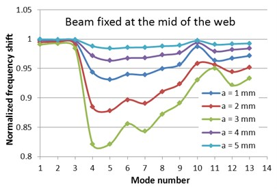 Normalized frequencies evolution with the mode number for the two fixing conditions