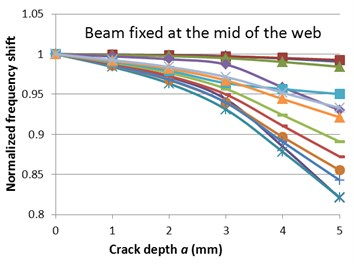 Normalized frequencies evolution with the crack depth for the two fixing conditions