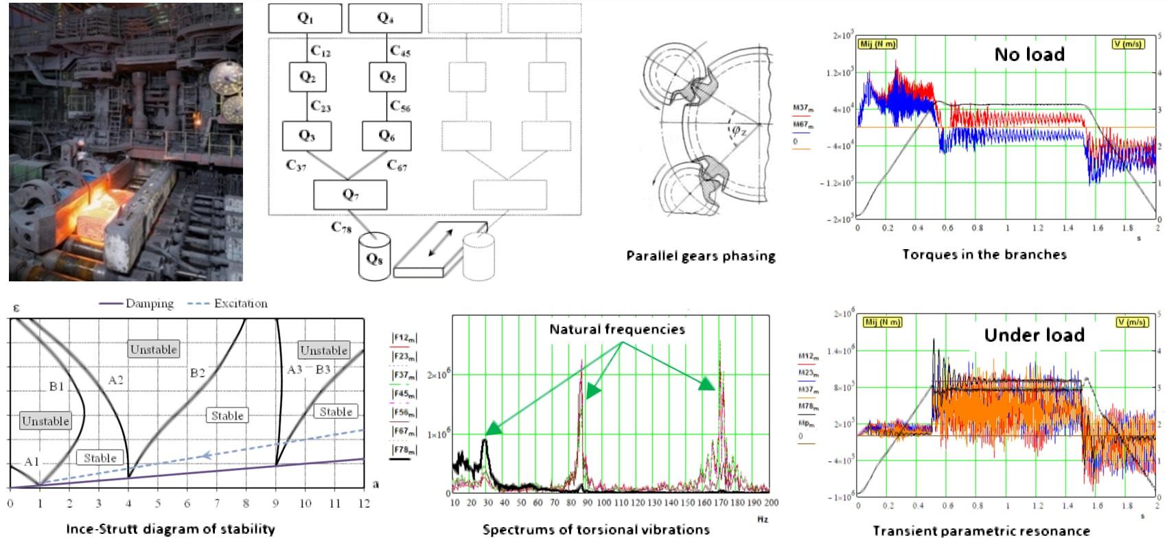 Dynamical processes in a multi-motor gear drive of heavy slabbing mill