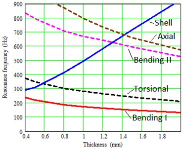 Dependence of the resonant frequencies of the thermal shield on the shell thickness