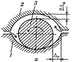 Basic schemes of support bearings: a) elliptical, 1 – lower insert, 2 – upper insert,  3 – tongue; b) six-block segmental, 4 – blocks, 5 – body