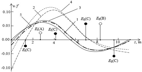 Curves of an avoidable deflection of HPR-MLPR system shaft line  and options for the arrangement of unbalances