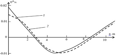 Eigen forms of shaft oscillations, what are dangerous for the bearings:  1 – φ3x *el for elliptical bearings; 2 – φ3x *seg  for segmental bearings