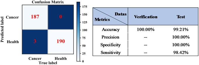 The confusion matrix of KNN detection results