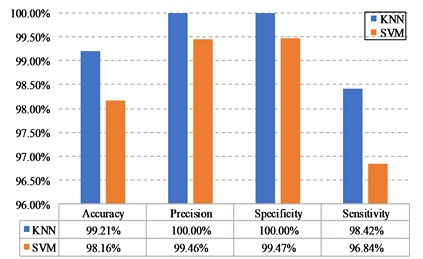 a) The detection results obtained from the test set with different classifiers,  b) the detection results of the system under various resolutions.