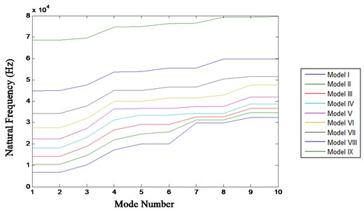 Mode number v/s natural frequencies