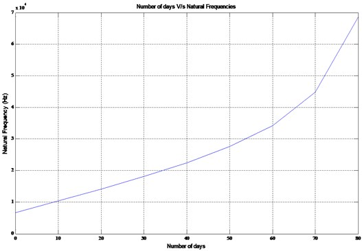 Number of days v/s natural frequency of an active osteoblast
