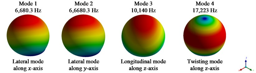 First 4 mode shapes for model I