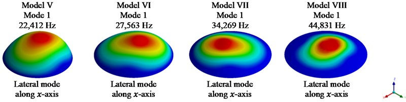 Fundamental mode shape for models II-VIII