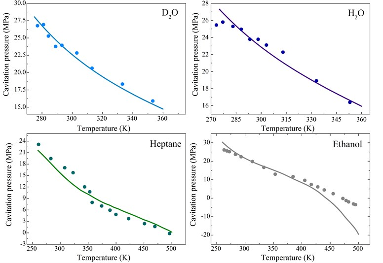 Cavitation pressure as a function of temperature for heavy water, water, heptane and ethanol.  Solid line represents the theoretical calculation; circles represent the experimental data[14]