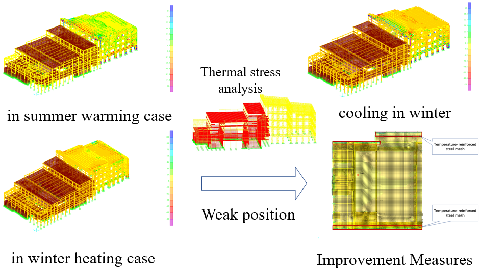Effect of temperature stress on main structure in waste incineration power generation plant