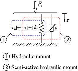 Vibratory roller dynamic model