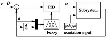 The optimal control model