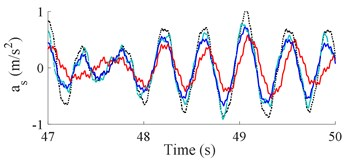 The accelerations of seat and cab pitch angle