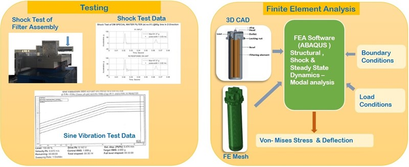 Structural, shock and vibration analysis of special water filter